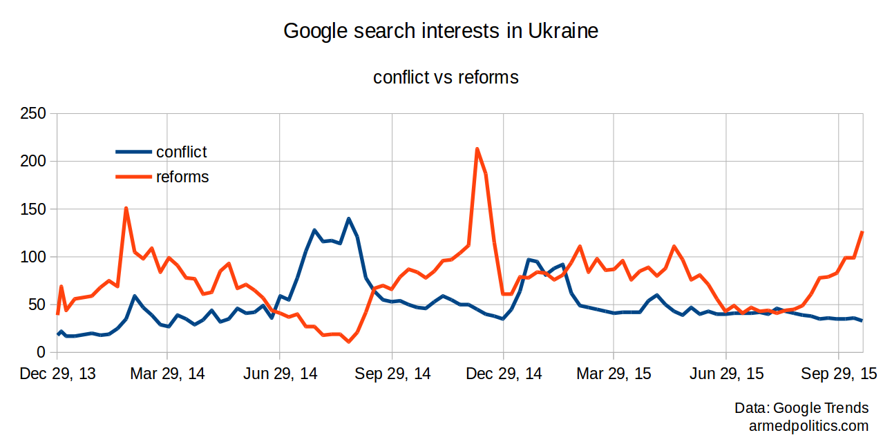 conflictvsreforms_ua_googletrends